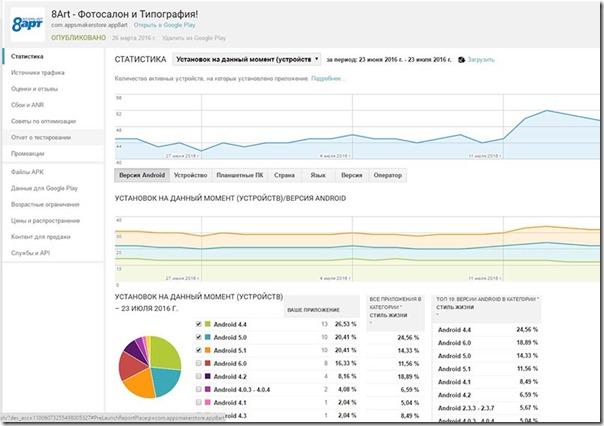 Как проверить статистику приложения в iTunes и GooglePlay