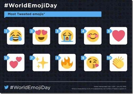 Twitter назвал самые популярные эмодзи в мире