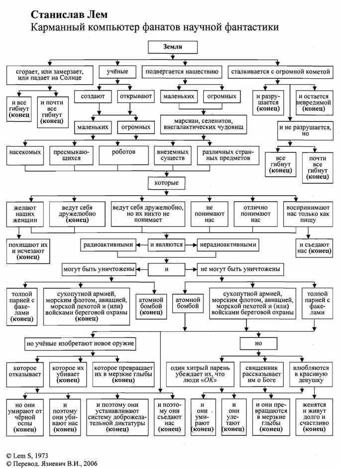 Станислав Лем в шутку написал алгоритм для любой научной фантастики. И серьезно помог всем, кто задумал писать в этом жанре.
